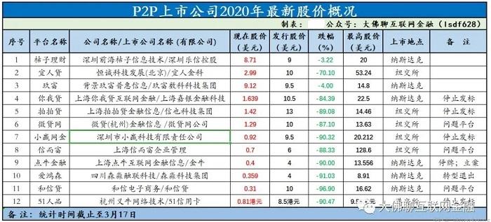 P2P上市公司2020年最新股价概况